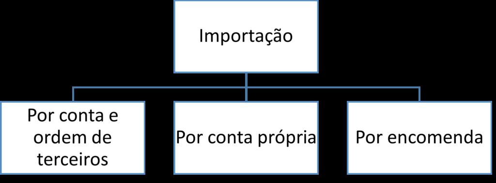 ICMS importação